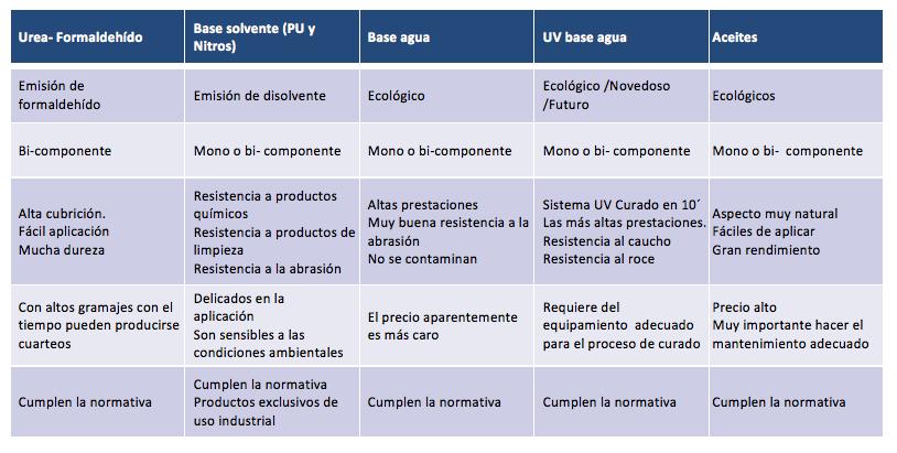 tabla de tipología de barnices